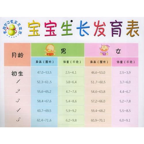 宝宝生长发育表(双面版)/金葫芦可爱宝贝挂图