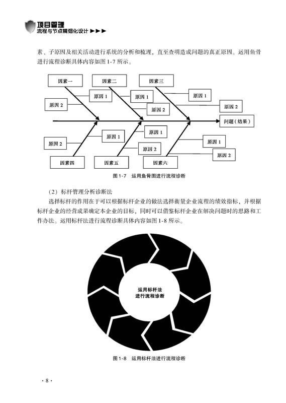 项目管理流程与节点精细化设计