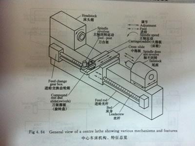 《图解机械制造专业英语