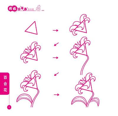 通过长方形,正方形,圆形,三角形等基本图形的创意联想绘画,引导孩子